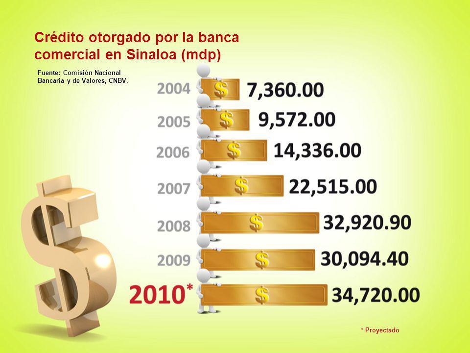 Crédito otorgado por la banca comercial en Sinaloa (mdp) Fuente: Comisión Nacional Bancaria y de Valores, CNBV. * Proyectado