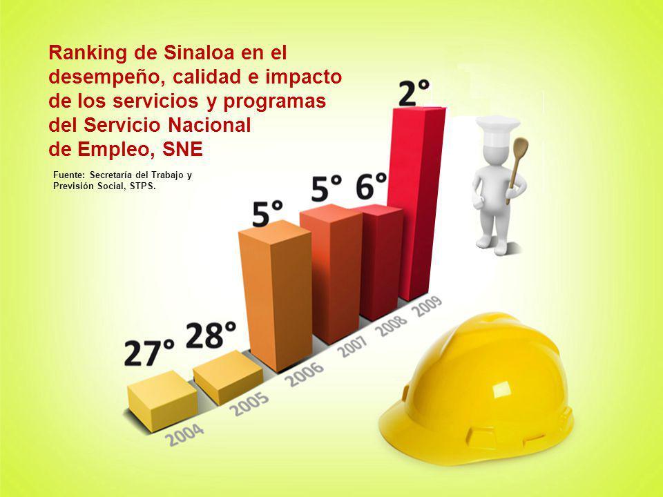 Ranking de Sinaloa en el desempeño, calidad e impacto de los servicios y programas del Servicio Nacional de Empleo, SNE Fuente: Secretaría del Trabajo