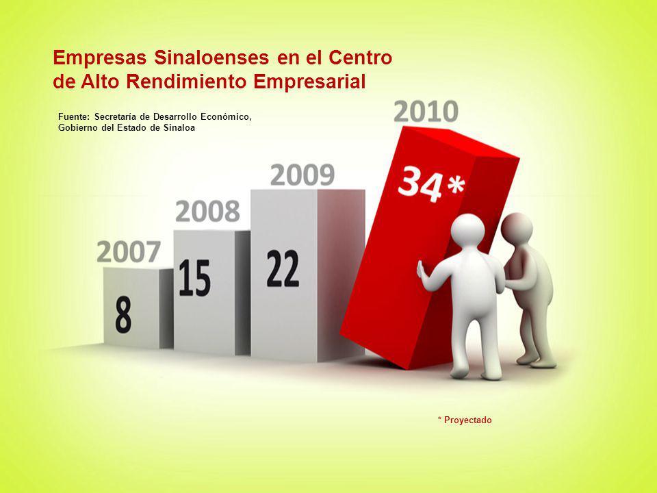 Empresas Sinaloenses en el Centro de Alto Rendimiento Empresarial Fuente: Secretaría de Desarrollo Económico, Gobierno del Estado de Sinaloa * Proyect