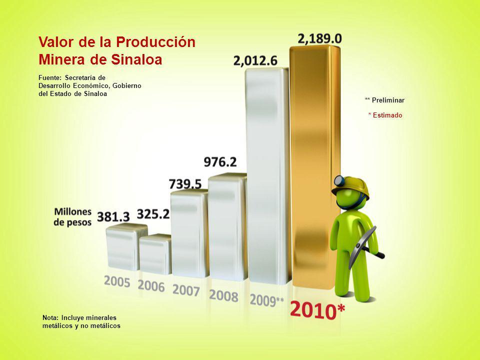 Valor de la Producción Minera de Sinaloa Fuente: Secretaría de Desarrollo Económico, Gobierno del Estado de Sinaloa * Estimado Nota: Incluye minerales