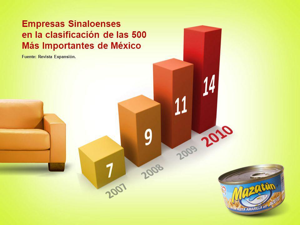 Empresas Sinaloenses en la clasificación de las 500 Más Importantes de México Fuente: Revista Expansión.