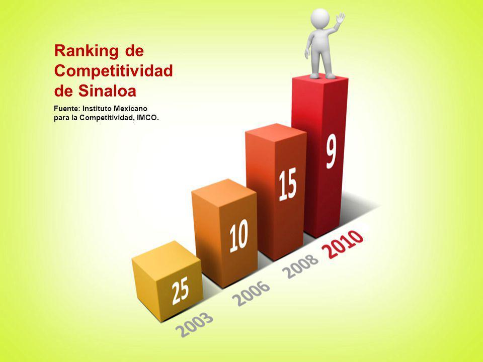 Captación Bancaria en Sinaloa (mdp) Fuente: Comisión Nacional Bancaria y de Valores, CNBV.