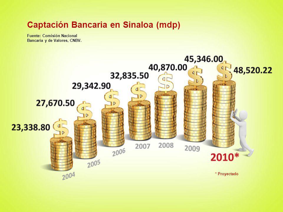 Captación Bancaria en Sinaloa (mdp) Fuente: Comisión Nacional Bancaria y de Valores, CNBV. * Proyectado