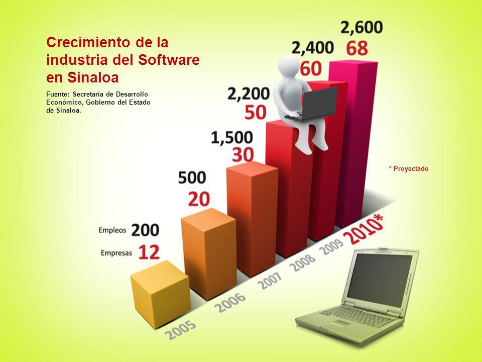 Crecimiento de la industria del Software en Sinaloa Fuente: Secretaría de Desarrollo Económico, Gobierno del Estado de Sinaloa. * Proyectado