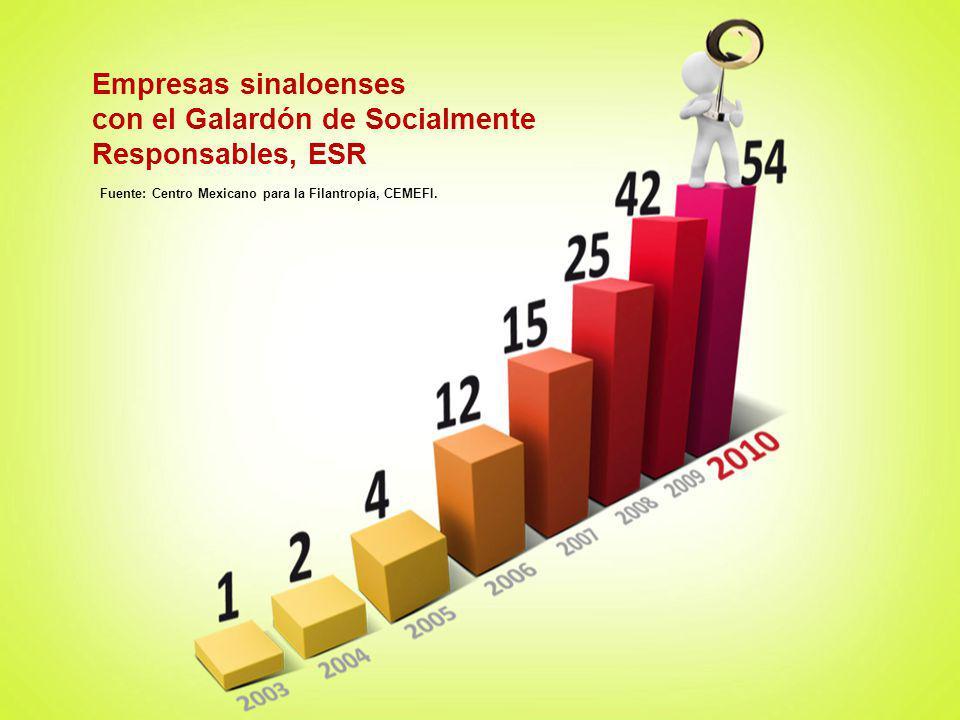 Microcréditos otorgados por la RED FOSIN de Sinaloa Fuente: Secretaría de Desarrollo Económico, Gobierno del Estado de Sinaloa..