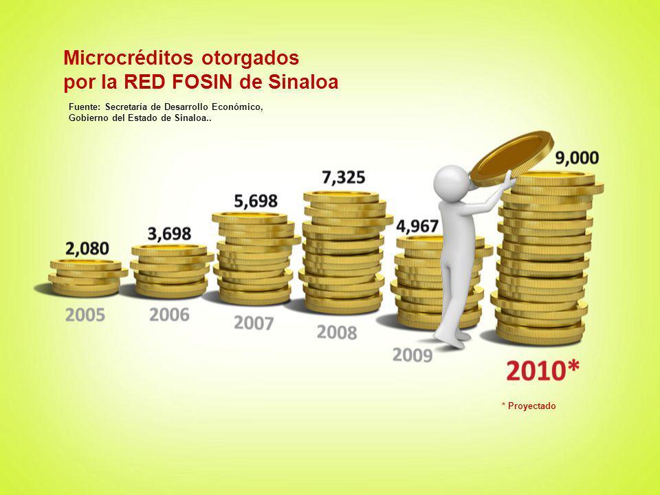 Microcréditos otorgados por la RED FOSIN de Sinaloa Fuente: Secretaría de Desarrollo Económico, Gobierno del Estado de Sinaloa.. * Proyectado