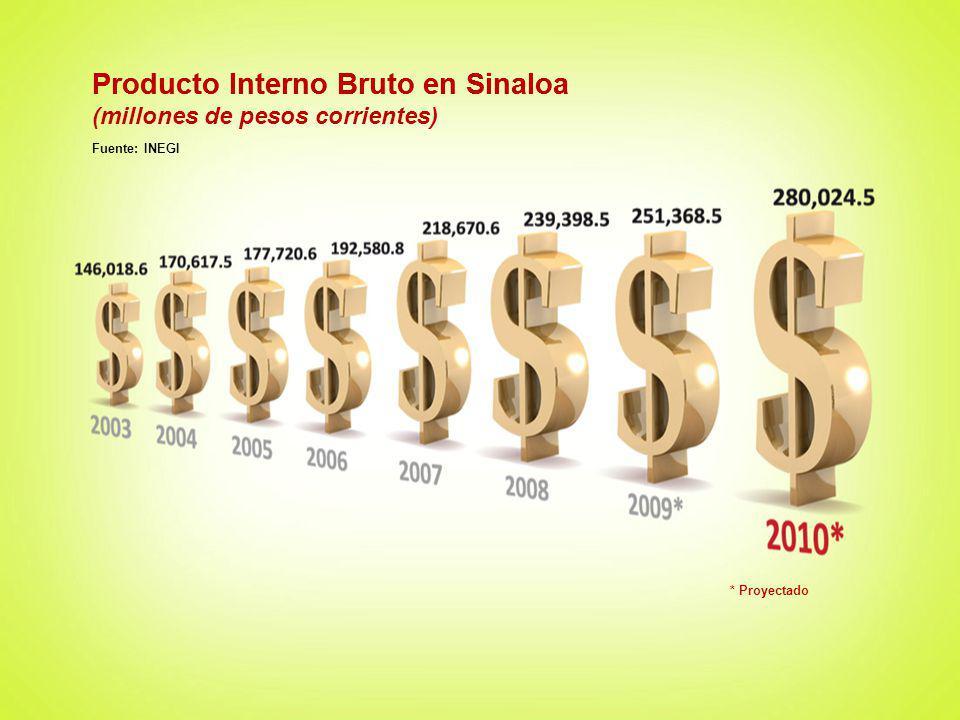 Producto Interno Bruto en Sinaloa Fuente: INEGI * Proyectado Producto Interno Bruto en Sinaloa (millones de pesos corrientes)