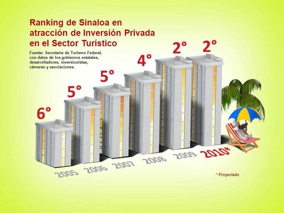 Fuente: Secretaría de Turismo Federal, con datos de los gobiernos estatales, desarrolladores, inversionistas, cámaras y asociaciones. * Proyectado Ran