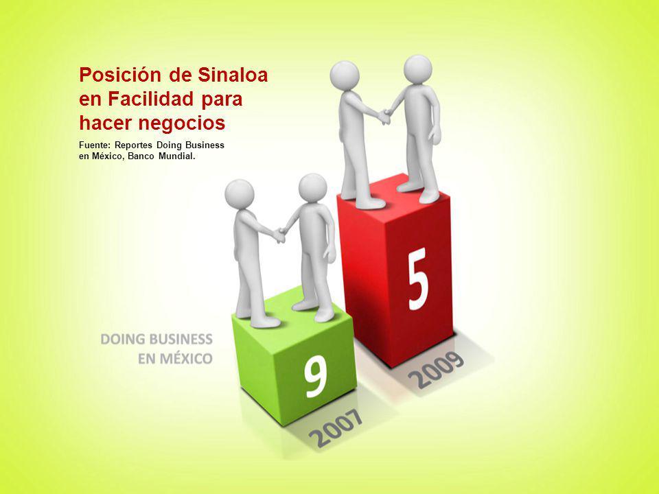 Fuente: Reportes Doing Business en México, Banco Mundial. Posición de Sinaloa en Facilidad para hacer negocios