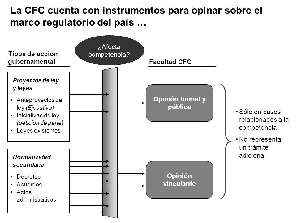 La CFC cuenta con instrumentos para opinar sobre el marco regulatorio del país … Tipos de acción gubernamental Decretos Acuerdos Actos administrativos Normatividad secundaria Anteproyectos de ley (Ejecutivo) Iniciativas de ley (petición de parte) Leyes existentes Proyectos de ley y leyes ¿Afecta competencia.