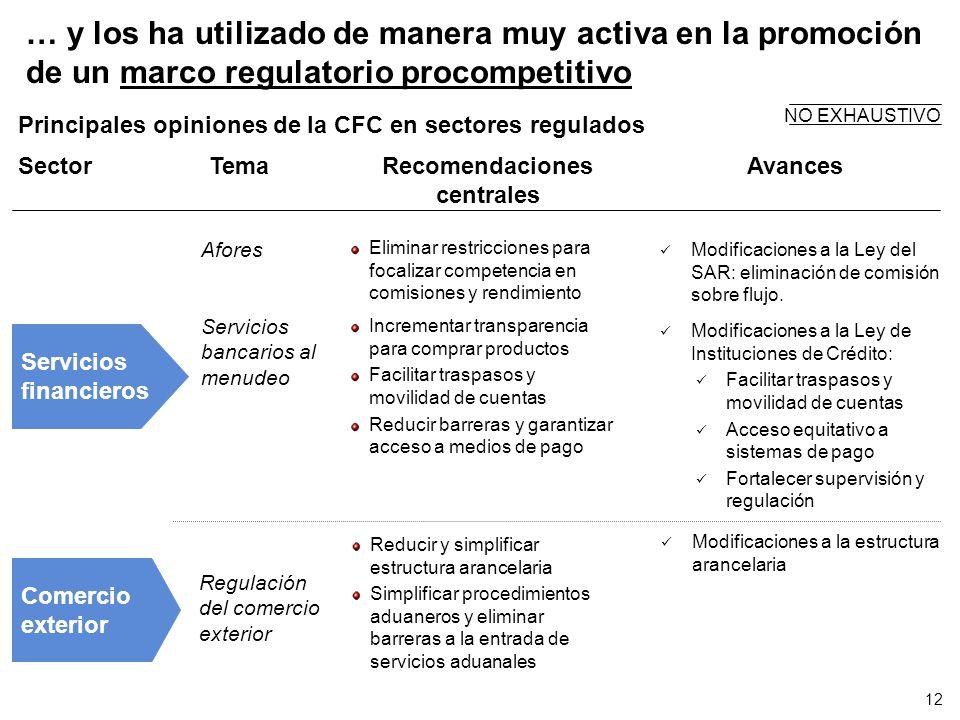 … y los ha utilizado de manera muy activa en la promoción de un marco regulatorio procompetitivo Comercio exterior SectorTemaRecomendaciones centrales
