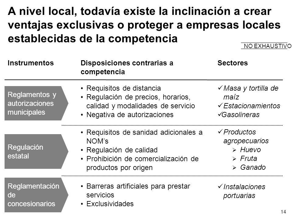 A nivel local, todavía existe la inclinación a crear ventajas exclusivas o proteger a empresas locales establecidas de la competencia NO EXHAUSTIVO In
