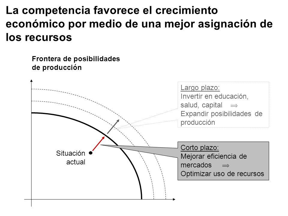 La competencia favorece el crecimiento económico por medio de una mejor asignación de los recursos Corto plazo: Mejorar eficiencia de mercados Optimiz