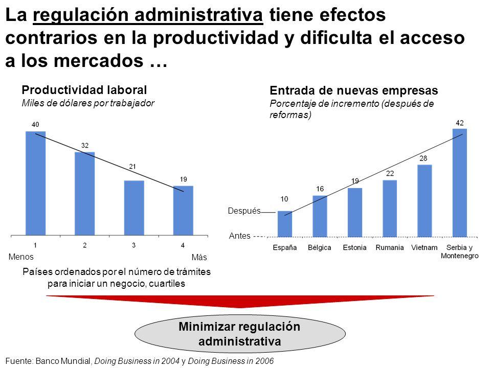 La regulación administrativa tiene efectos contrarios en la productividad y dificulta el acceso a los mercados … Países ordenados por el número de trá