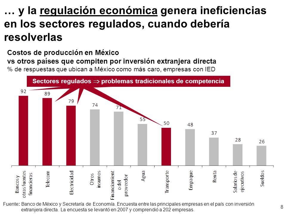 … y la regulación económica genera ineficiencias en los sectores regulados, cuando debería resolverlas Costos de producción en México vs otros países