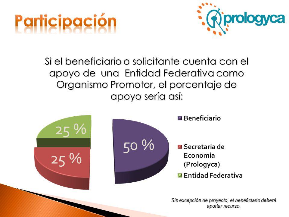 50 % 25 % Si el beneficiario o solicitante cuenta con el apoyo de una Entidad Federativa como Organismo Promotor, el porcentaje de apoyo sería así: Si