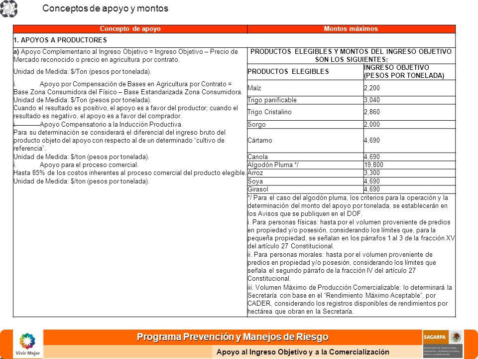 Programa Prevención y Manejos de Riesgo Apoyo al Ingreso Objetivo y a la Comercialización Conceptos de apoyo y montos Concepto de apoyoMontos máximos 1.