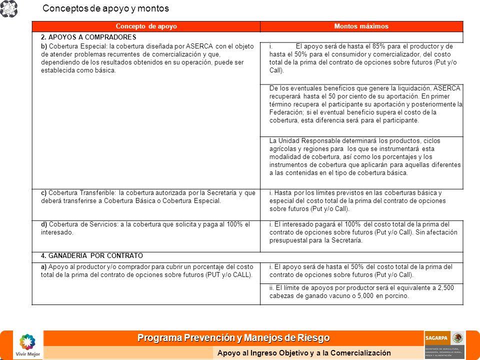 Programa Prevención y Manejos de Riesgo Apoyo al Ingreso Objetivo y a la Comercialización Conceptos de apoyo y montos Concepto de apoyoMontos máximos 2.