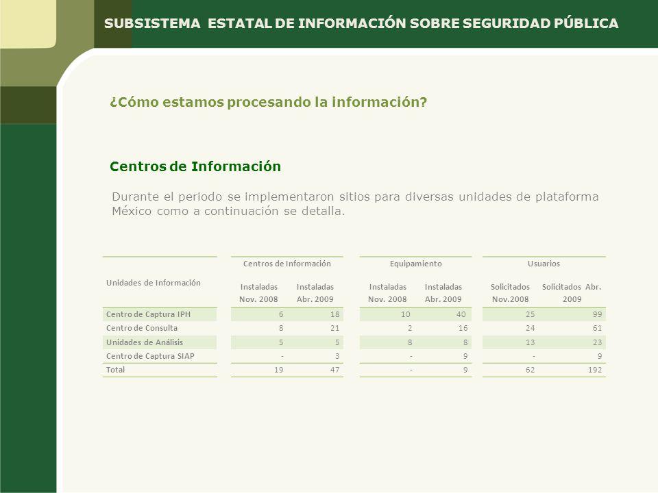 SUBSISTEMA ESTATAL DE INFORMACIÓN SOBRE SEGURIDAD PÚBLICA Centros de Información Durante el periodo se implementaron sitios para diversas unidades de plataforma México como a continuación se detalla.