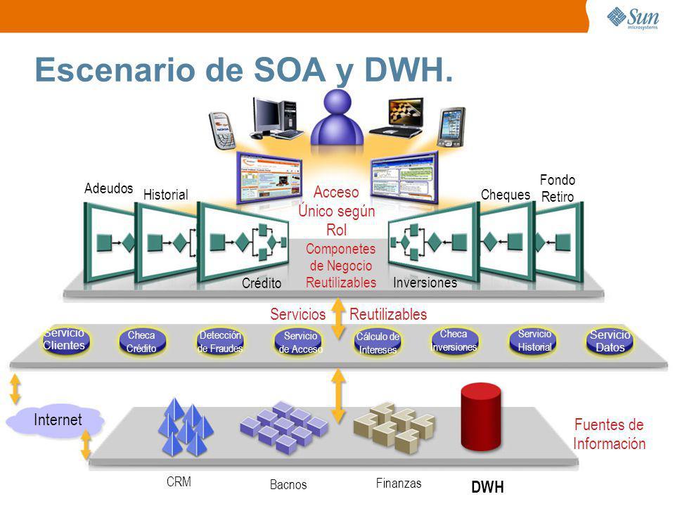 Gracias ¿ Preguntas ? Alfredo Barón Ocampo EAI & SOA Solutions Architect alfredo.baron@sun.com