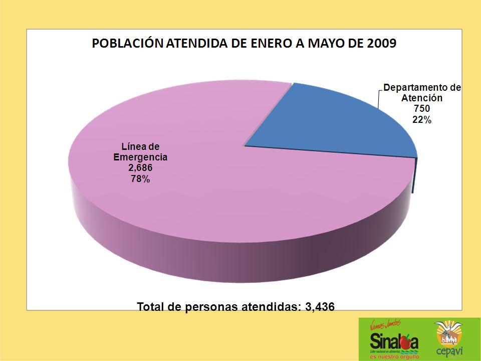 Total de personas atendidas: 3,436