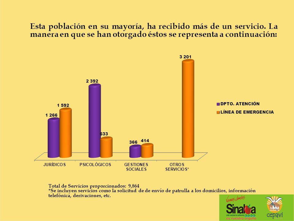 Esta población en su mayoría, ha recibido más de un servicio. La manera en que se han otorgado éstos se representa a continuación: Total de Servicios