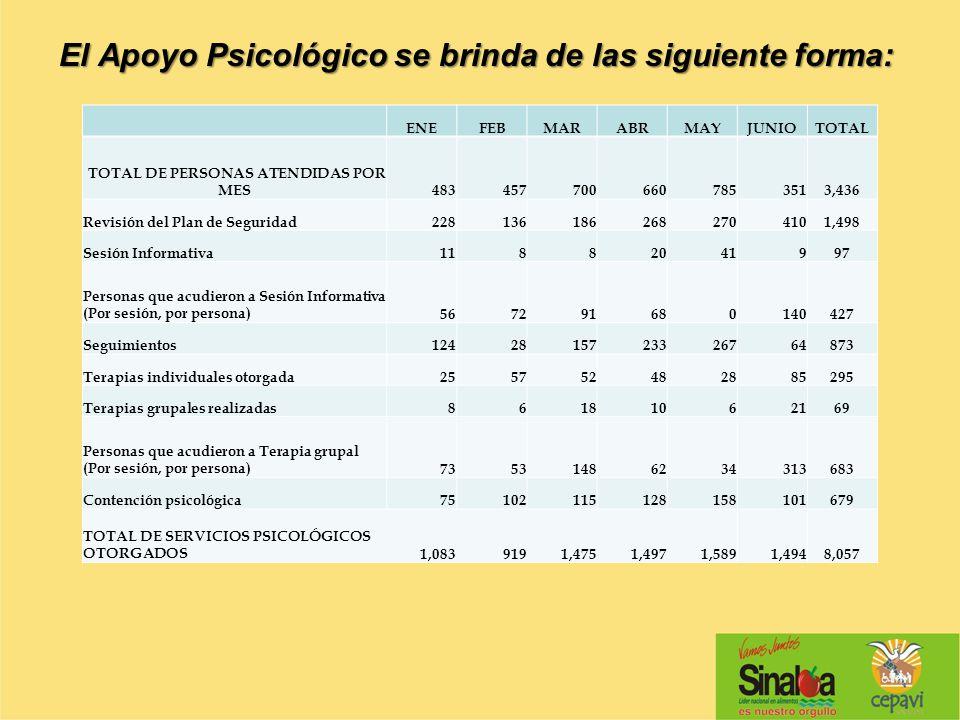 El Apoyo Psicológico se brinda de las siguiente forma: ENEFEBMARABRMAYJUNIOTOTAL TOTAL DE PERSONAS ATENDIDAS POR MES4834577006607853513,436 Revisión d