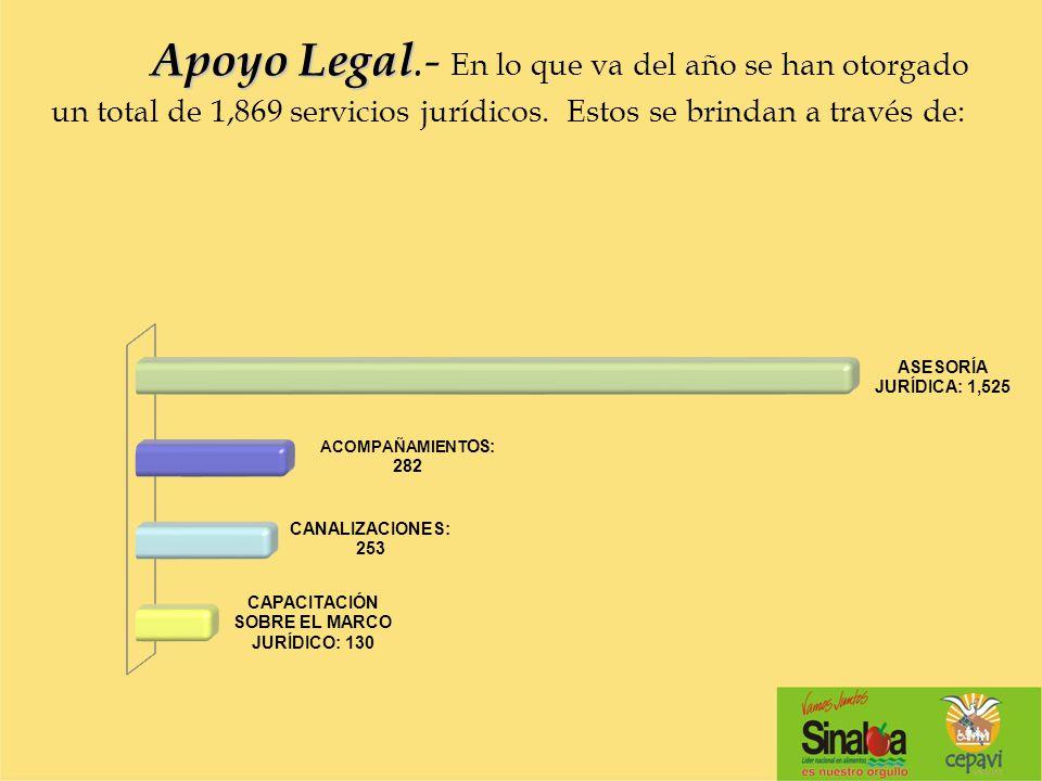 Apoyo Legal Apoyo Legal.- En lo que va del año se han otorgado un total de 1,869 servicios jurídicos. Estos se brindan a través de: