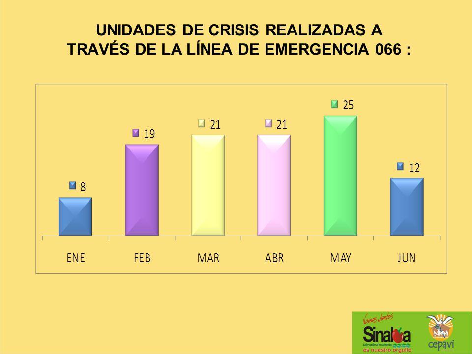 UNIDADES DE CRISIS REALIZADAS A TRAVÉS DE LA LÍNEA DE EMERGENCIA 066 :