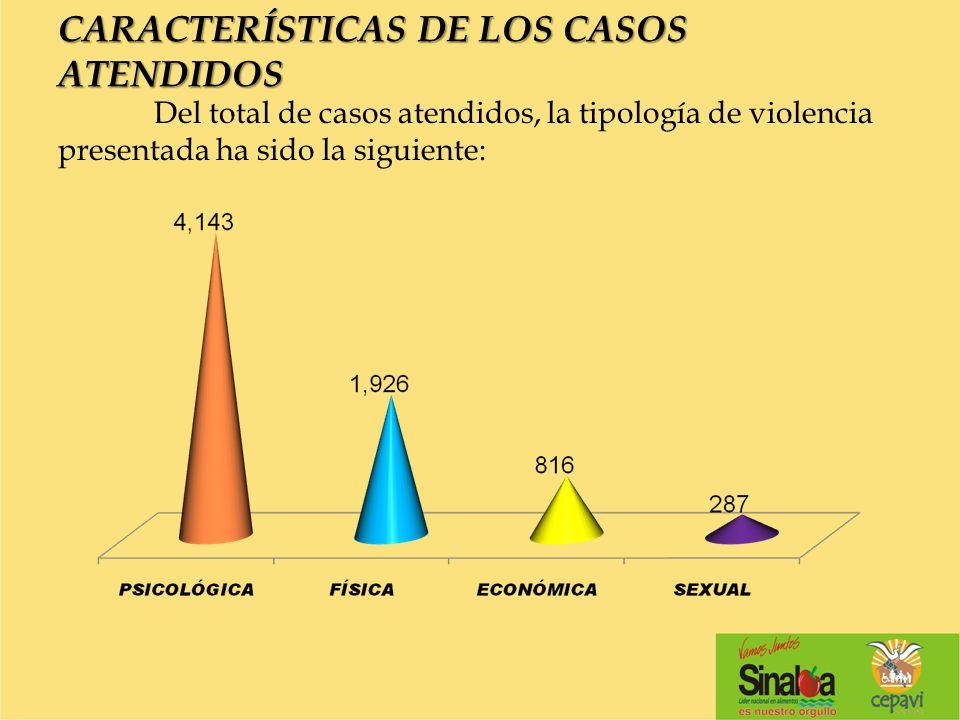 CARACTERÍSTICAS DE LOS CASOS ATENDIDOS Del total de casos atendidos, la tipología de violencia presentada ha sido la siguiente: