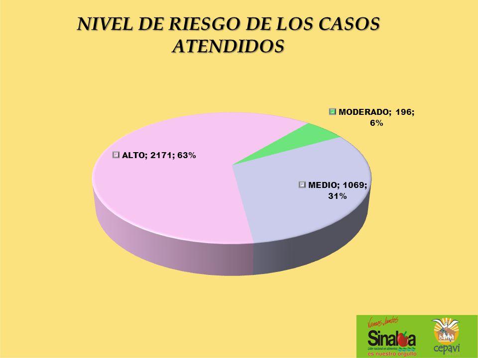 NIVEL DE RIESGO DE LOS CASOS ATENDIDOS