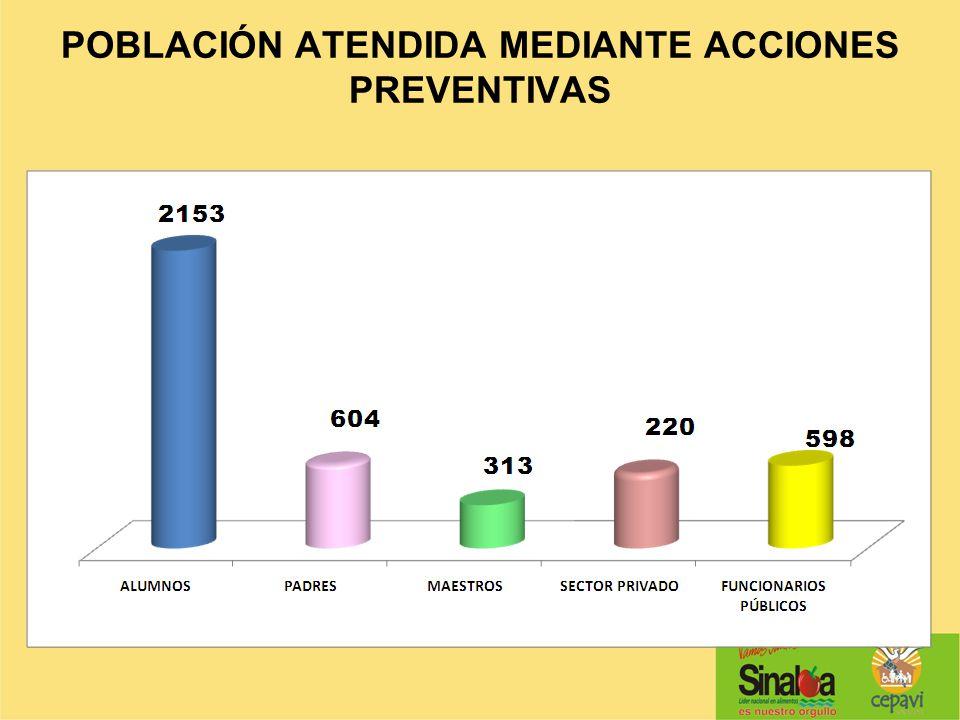 POBLACIÓN ATENDIDA MEDIANTE ACCIONES PREVENTIVAS