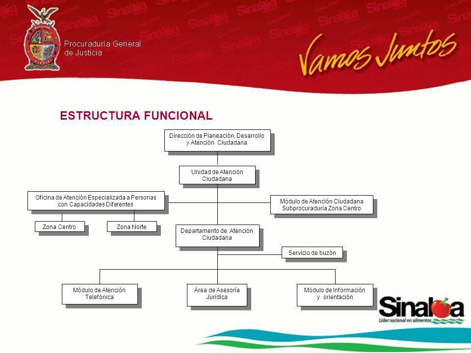 ESTRUCTURA FUNCIONAL Dirección de Planeación, Desarrollo y Atención Ciudadana Unidad de Atención Ciudadana Departamento de Atención Ciudadana Módulo d