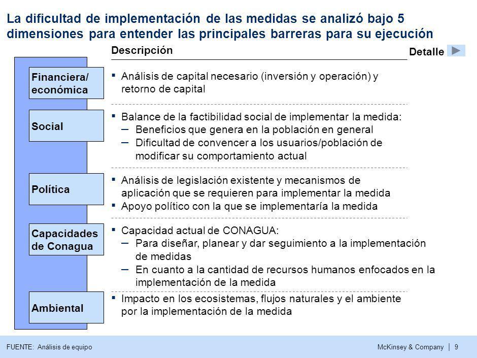 McKinsey & Company | 9 La dificultad de implementación de las medidas se analizó bajo 5 dimensiones para entender las principales barreras para su eje