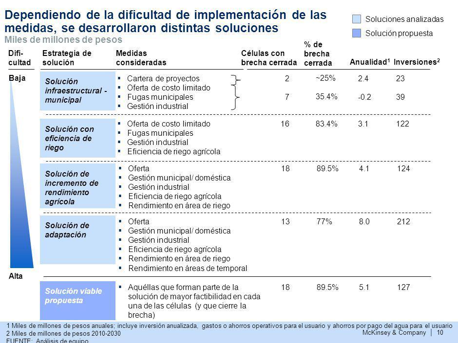 McKinsey & Company | 10 Dependiendo de la dificultad de implementaci ó n de las medidas, se desarrollaron distintas soluciones Solución con eficiencia
