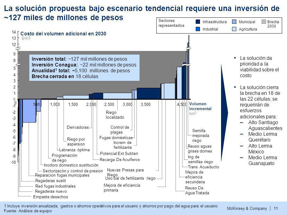 McKinsey & Company | 11 La solución propuesta bajo escenario tendencial requiere una inversión de ~127 miles de millones de pesos La solución da prior