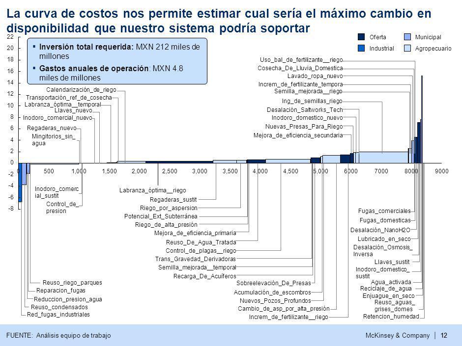 McKinsey & Company | 12 2,0008000700060005,0004,5004,0003,500 12 14 16 18 20 22 05001,0001,500 8 10 6 4 2 0 -2 -4 -6 -8 90003,0002,500 Agropecuario Municipal Industrial Oferta Red_fugas_industriales Reuso_condensados Reduccion_presion_agua Reparacion_fugas Reuso_riego_parques Mingitorios_sin_ agua Regaderas_nuevo Inodoro_comerc ial_sustit Control_de_ presion Inodoro_comercial_nuevo Llaves_nuevo Labranza_óptima__temporal Transportación_ref_de_cosecha Calendarización_de_riego Labranza_óptima__riego Regaderas_sustit Riego_por_aspersion Potencial_Ext_Subterránea Riego_de_alta_presión Mejora_de_eficiencia_primaria Reuso_De_Agua_Tratada Control_de_plagas__riego Trans_Gravedad_Derivadoras Semilla_mejorada__temporal Recarga_De_Acuíferos Sobreelevación_De_Presas Acumulación_de_escombros Nuevos_Pozos_Profundos Cambio_de_asp_por_alta_presión Increm_de_fertilizante__riego Mejora_de_eficiencia_secundaria Reciclaje_de_agua Nuevas_Presas_Para_Riego Inodoro_domestico_nuevo Desalación_Saltworks_Tech Ing_de_semillas_riego Semilla_mejorada__riego Increm_de_fertilizante_tempora Lavado_ropa_nuevo Cosecha_De_Lluvia_Domestica Uso_bal_de_fertilizante__riego Fugas_comerciales Fugas_domesticas Desalación_NanoH2O Lubricado_en_seco Desalación_Osmosis_ Inversa Llaves_sustit Inodoro_domestico_ sustit Agua_activada Enjuague_en_seco Reuso_aguas_ grises_domes Retencion_humedad FUENTE: Análisis equipo de trabajo Inversión total requerida: MXN 212 miles de millones Gastos anuales de operación: MXN 4.8 miles de millones La curva de costos nos permite estimar cual sería el máximo cambio en disponibilidad que nuestro sistema podría soportar