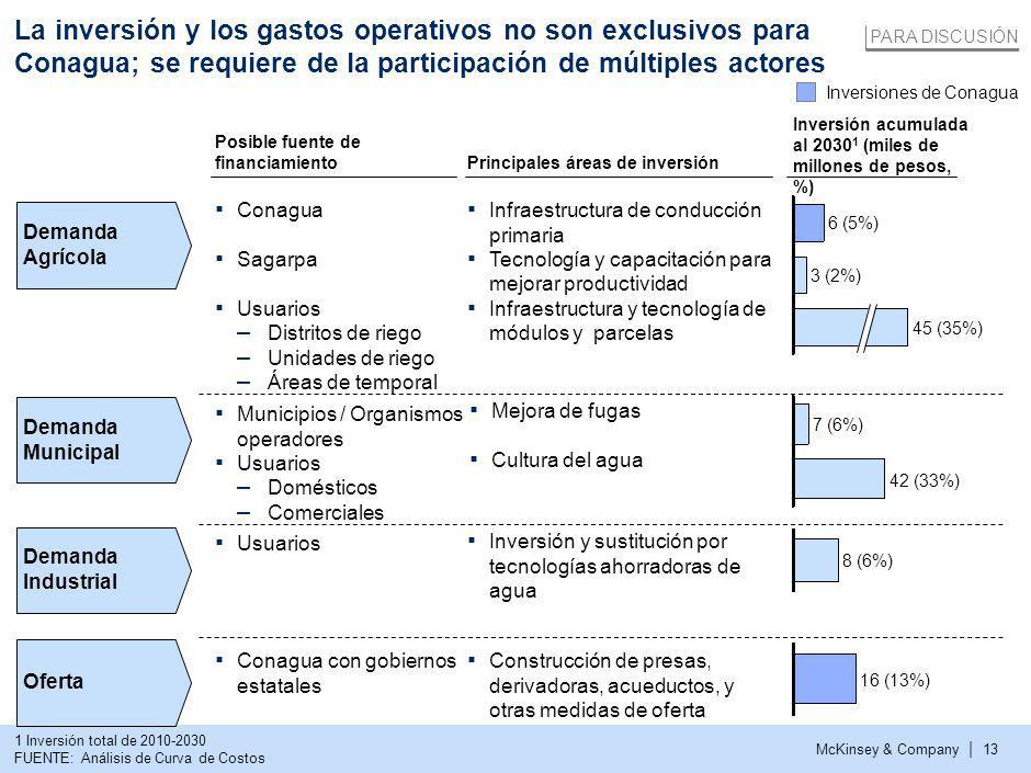 McKinsey & Company | 13 La inversión y los gastos operativos no son exclusivos para Conagua; se requiere de la participación de múltiples actores 1 Inversión total de 2010-2030 FUENTE: Análisis de Curva de Costos Posible fuente de financiamiento Inversión acumulada al 2030 1 (miles de millones de pesos, %) Principales áreas de inversión Conagua Sagarpa Usuarios – Distritos de riego – Unidades de riego – Áreas de temporal Municipios / Organismos operadores Usuarios – Domésticos – Comerciales Usuarios Conagua con gobiernos estatales Infraestructura de conducción primaria Tecnología y capacitación para mejorar productividad Infraestructura y tecnología de módulos y parcelas Mejora de fugas Cultura del agua Inversión y sustitución por tecnologías ahorradoras de agua Construcción de presas, derivadoras, acueductos, y otras medidas de oferta 45 (35%) 3 (2%) 6 (5%) 42 (33%) 7 (6%) 8 (6%) 16 (13%) Inversiones de Conagua Demanda Agrícola Demanda Industrial Demanda Municipal Oferta PARA DISCUSIÓN