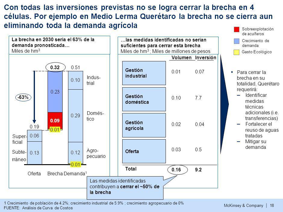 McKinsey & Company | 18 Con todas las inversiones previstas no se logra cerrar la brecha en 4 células. Por ejemplo en Medio Lerma Querétaro la brecha