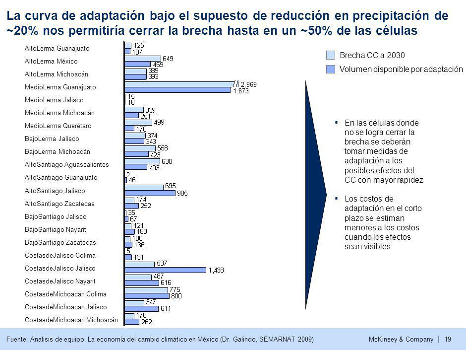 McKinsey & Company | 19 La curva de adaptación bajo el supuesto de reducción en precipitación de ~20% nos permitiría cerrar la brecha hasta en un ~50%