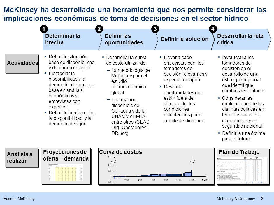 McKinsey & Company | 2 Definir la situación base de disponibilidad y demanda de agua Extrapolar la disponibilidad y la demanda a futuro con base en an