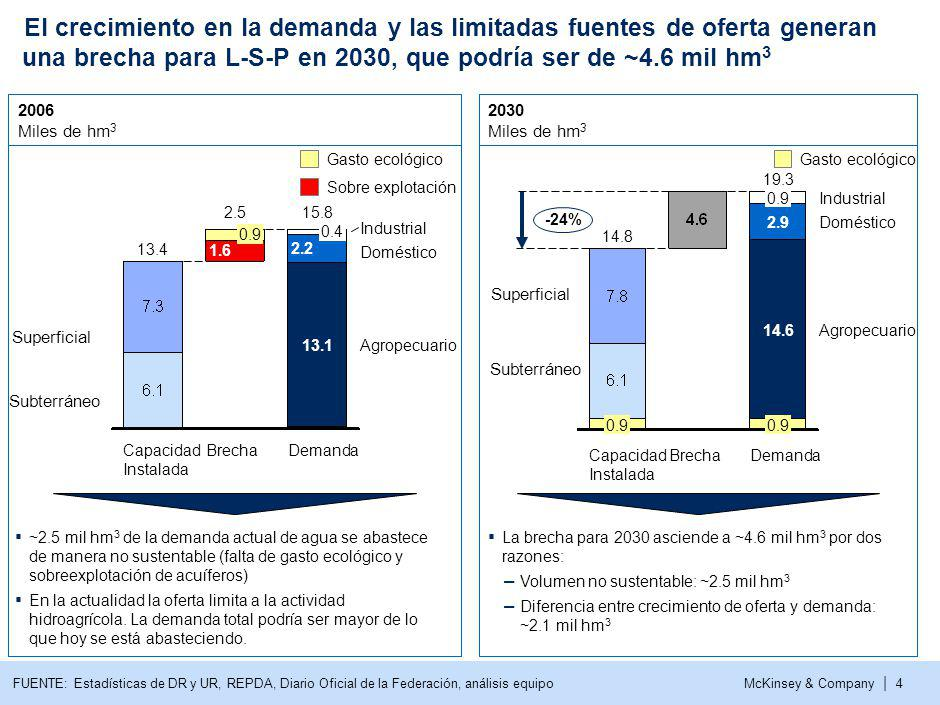 McKinsey & Company | 4 El crecimiento en la demanda y las limitadas fuentes de oferta generan una brecha para L-S-P en 2030, que podría ser de ~4.6 mil hm 3 Agropecuario Doméstico Industrial Demanda 15.8 13.1 2.2 0.4 Brecha 2.5 1.6 0.9 Capacidad Instalada 13.4 FUENTE: Estadísticas de DR y UR, REPDA, Diario Oficial de la Federación, análisis equipo 14.8 Agropecuario Doméstico Industrial Demanda 19.3 0.9 14.6 2.9 0.9 BrechaCapacidad Instalada 0.9 -24% 2006 Miles de hm 3 2030 Miles de hm 3 ~2.5 mil hm 3 de la demanda actual de agua se abastece de manera no sustentable (falta de gasto ecológico y sobreexplotación de acuíferos) En la actualidad la oferta limita a la actividad hidroagrícola.