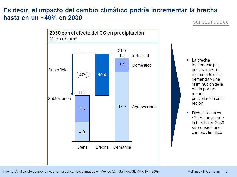 McKinsey & Company | 7 Es decir, el impacto del cambio climático podría incrementar la brecha hasta en un ~40% en 2030 Fuente: Analisis de equipo, La