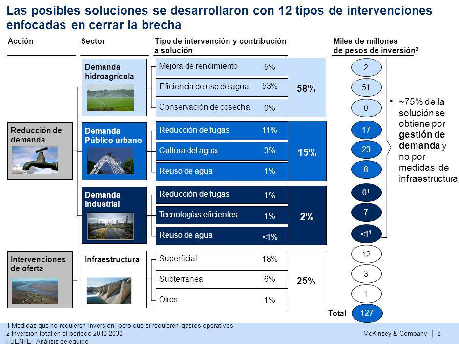 McKinsey & Company | 8 Las posibles soluciones se desarrollaron con 12 tipos de intervenciones enfocadas en cerrar la brecha 1 Medidas que no requiere