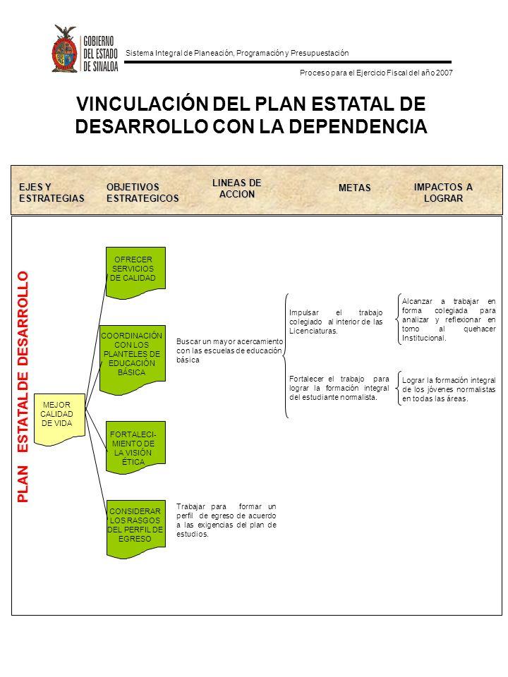 Sistema Integral de Planeación, Programación y Presupuestación Proceso para el Ejercicio Fiscal del año 2007 VINCULACIÓN DEL PLAN ESTATAL DE DESARROLLO CON LA DEPENDENCIA MEJOR CALIDAD DE VIDA EJES Y ESTRATEGIASOBJETIVOSESTRATEGICOS LINEAS DE ACCION METAS IMPACTOS A LOGRAR PLAN ESTATAL DE DESARROLLO COORDINACIÓN CON LOS PLANTELES DE EDUCACIÓN BÁSICA FORTALECI- MIENTO DE LA VISIÓN ÉTICA OFRECER SERVICIOS DE CALIDAD CONSIDERAR LOS RASGOS DEL PERFIL DE EGRESO Buscar un mayor acercamiento con las escuelas de educación básica Impulsar el trabajo colegiado al interior de las Licenciaturas.