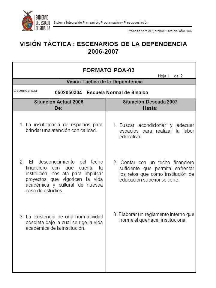 Sistema Integral de Planeación, Programación y Presupuestación Proceso para el Ejercicio Fiscal del año 2007 VISIÓN TÁCTICA : ESCENARIOS DE LA DEPENDENCIA 2006-2007 Situación Actual 2006Situación Deseada 2007 De:Hasta: FORMATO POA-03 Visión Táctica de la Dependencia Hoja 2 de 2 Dependencia 0502050304 Escuela Normal de Sinaloa 4.