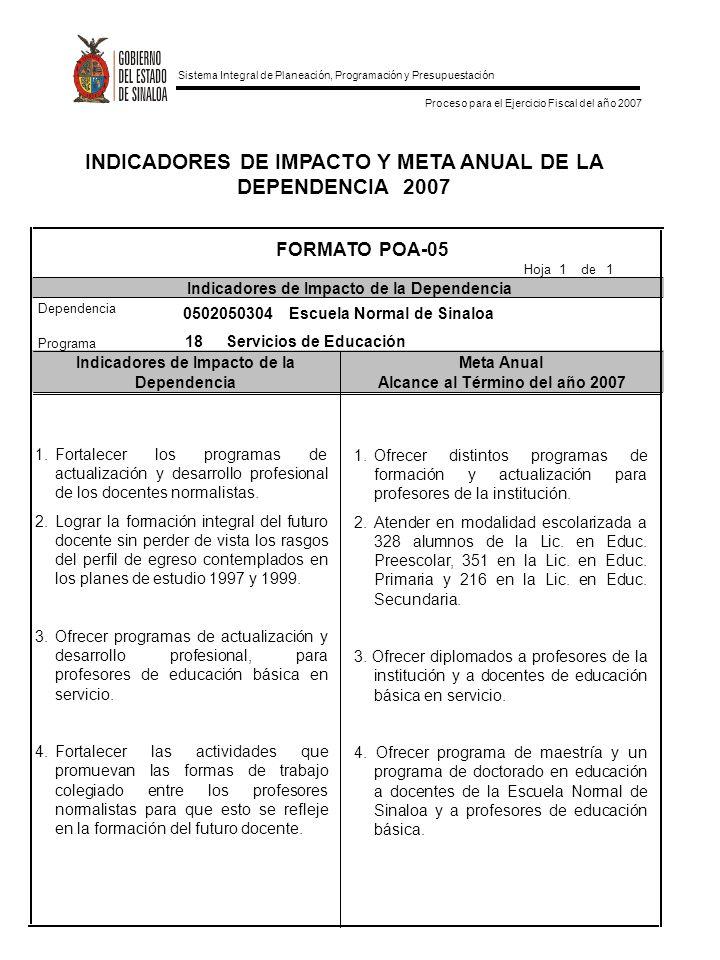 Sistema Integral de Planeación, Programación y Presupuestación Proceso para el Ejercicio Fiscal del año 2007 INDICADORES DE IMPACTO Y META ANUAL DE LA DEPENDENCIA 2007 Indicadores de Impacto de laMeta Anual DependenciaAlcance al Término del año 2007 FORMATO POA-05 Indicadores de Impacto de la Dependencia Hoja 1 de 1 Dependencia Programa 0502050304 Escuela Normal de Sinaloa 18 Servicios de Educación 1.Fortalecer los programas de actualización y desarrollo profesional de los docentes normalistas.