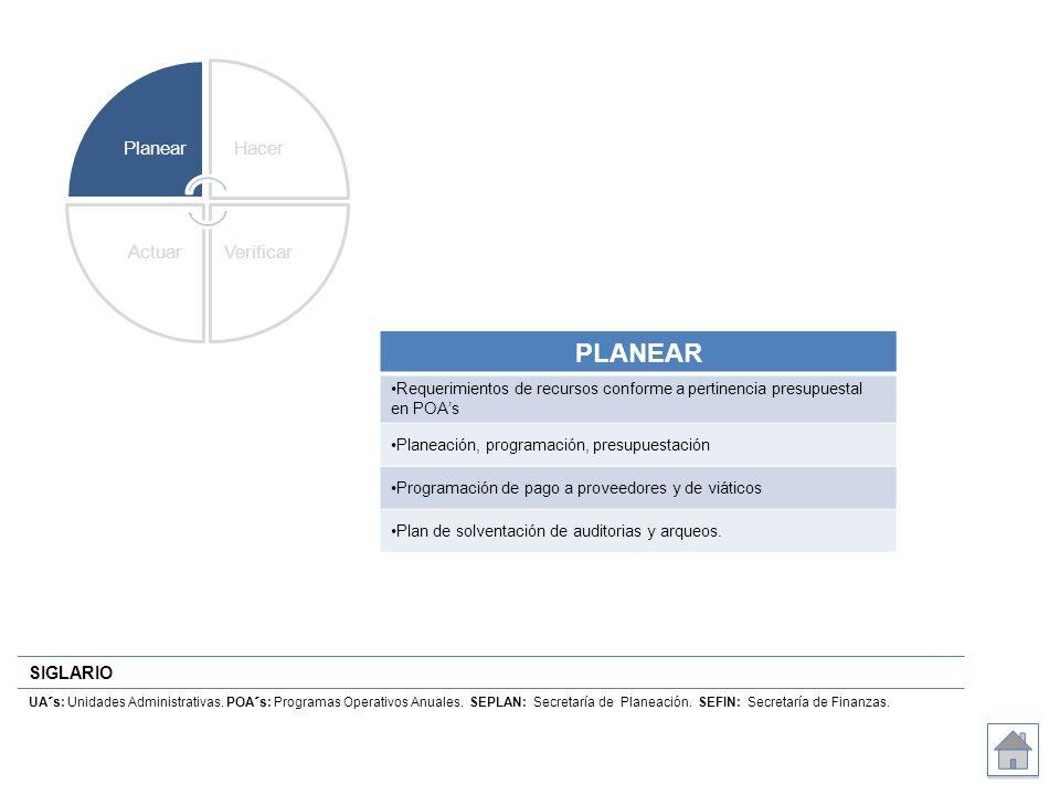 SIGLARIO UA´s: Unidades Administrativas. POA´s: Programas Operativos Anuales. SEPLAN: Secretaría de Planeación. SEFIN: Secretaría de Finanzas. Planear