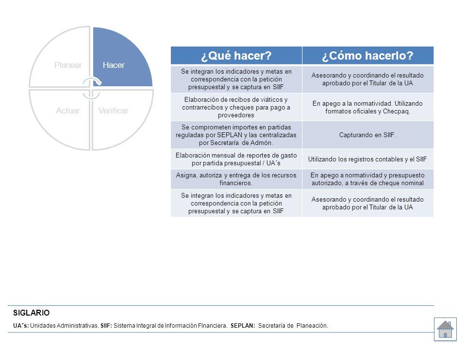 SIGLARIO UA´s: Unidades Administrativas. SIIF: Sistema Integral de Información FInanciera. SEPLAN: Secretaría de Planeación. ¿Qué hacer?¿Cómo hacerlo?