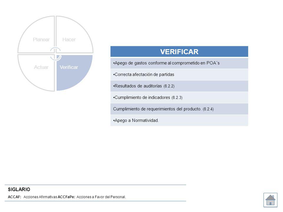 SIGLARIO AC = Acciones Correctivas AP = Acciones Preventivas AM = Acciones de Mejora ACTUAR AC.